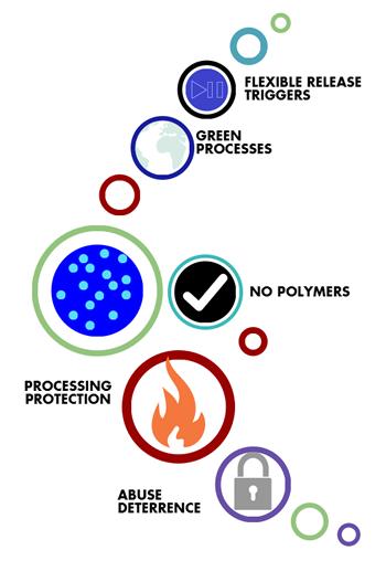 Fundamental Benefits of iCRT technology