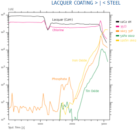 Lacquer-Steel Interface SIMS Profiles